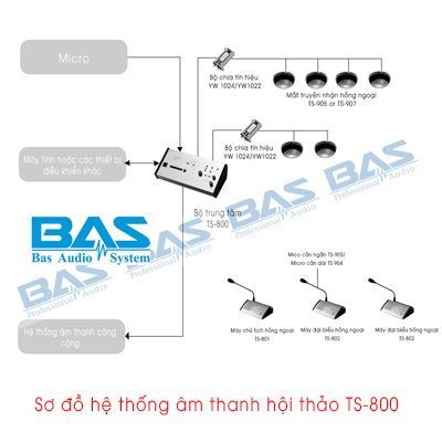 Hệ thống âm thanh hội thảo sử dụng TS-800
