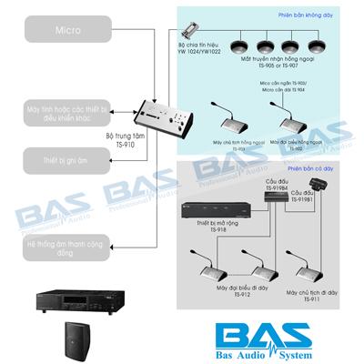 Hệ thống âm thanh hội thảo sử dụng dòng TOA TS-910